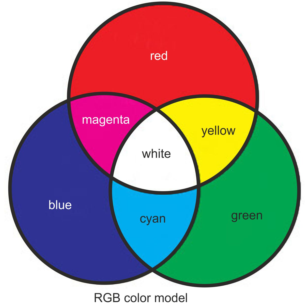 Rgb Color Model 28 Images Graphics Calculation Of A